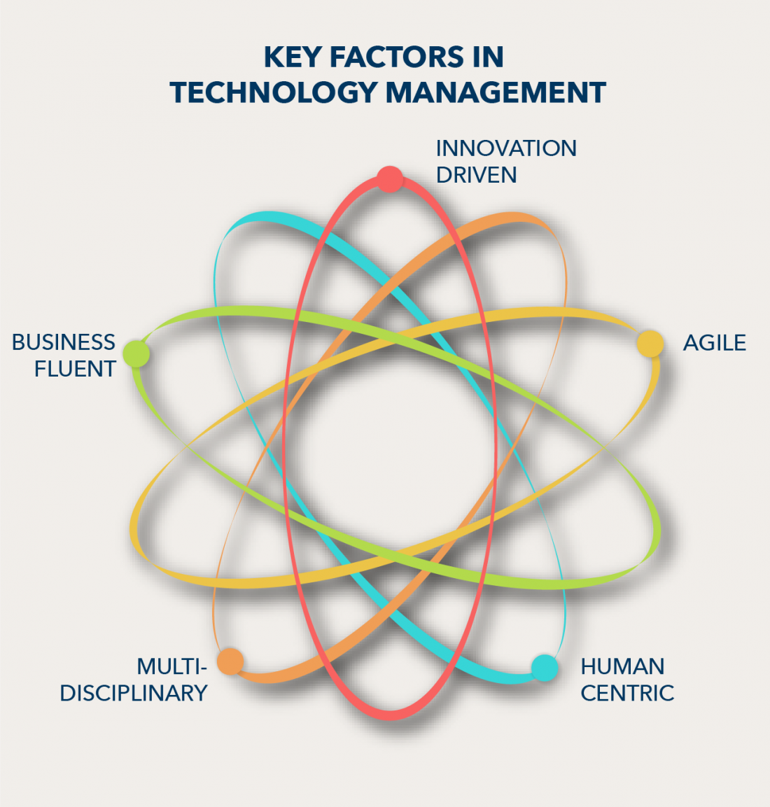 overlapping circles showing five key factors influencing companies strategy and management including the ability to be Innovation-driven, Multi-disciplinary, Agile, Business Fluent, and Human Centric